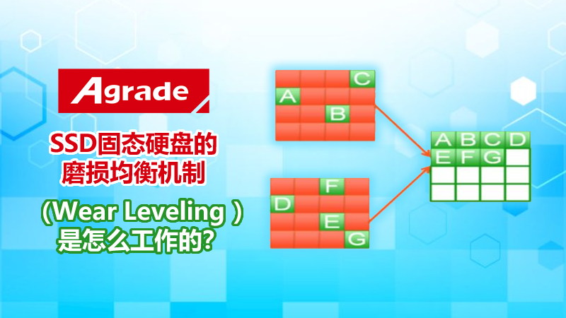 Agrade睿达工业级固态硬盘Wear leveling磨损平衡机制