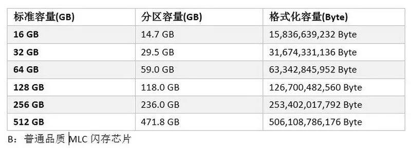 Agrade睿达工业级SSD固态硬盘