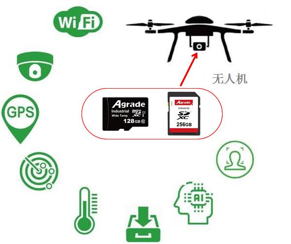 配备着睿达工业级TF卡或工业级SD卡的无人机