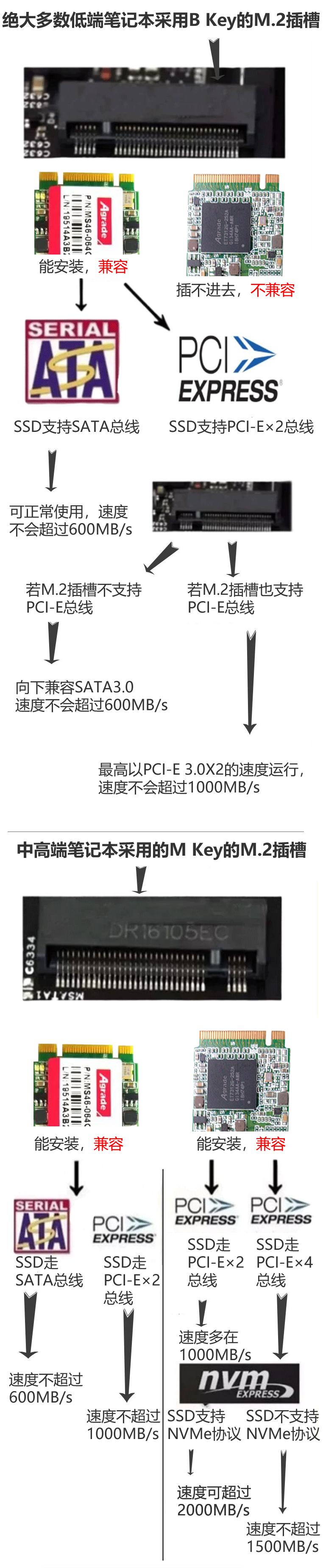 带你了解M.2固态硬盘3