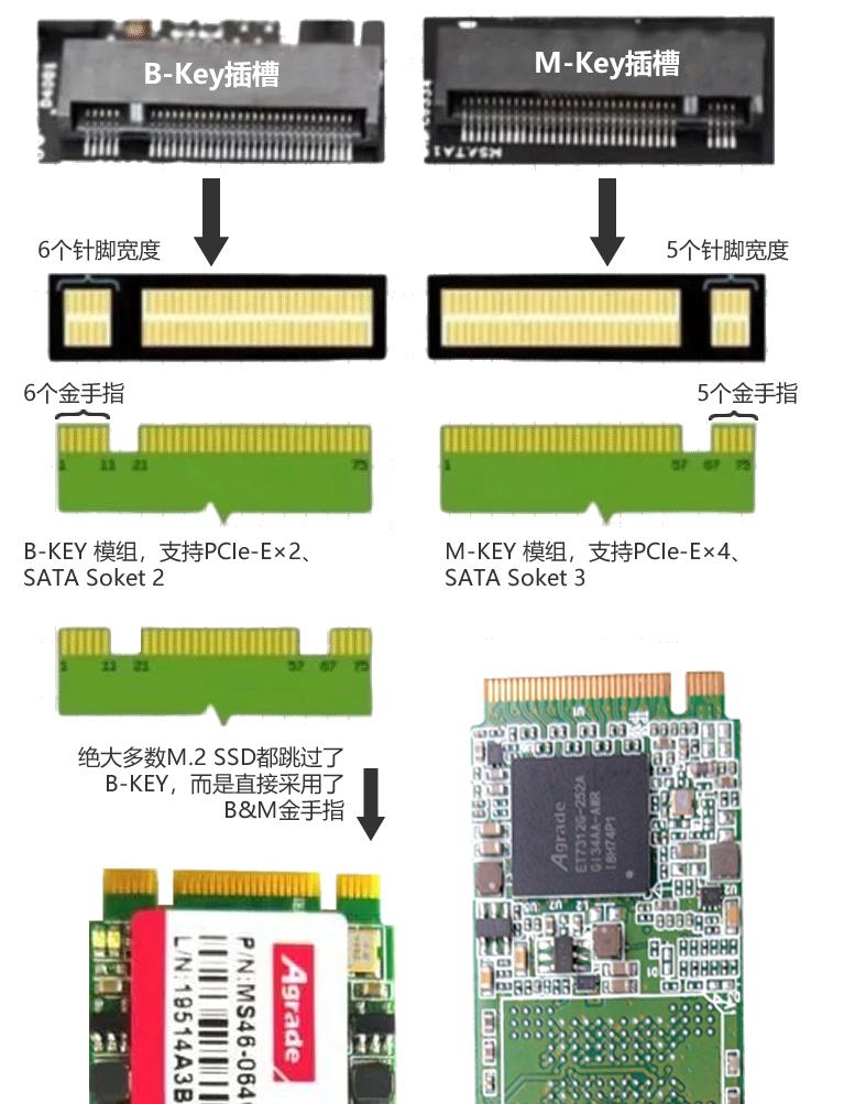 带你了解M.2固态硬盘