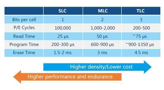 SLC/MLC/TLC